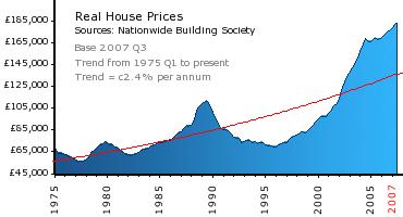 House Price Crash Graph