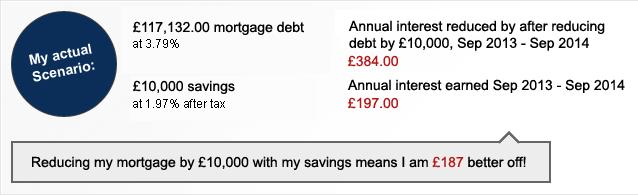 BTL mortgage vs debt