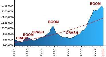 Property Crashes & Booms