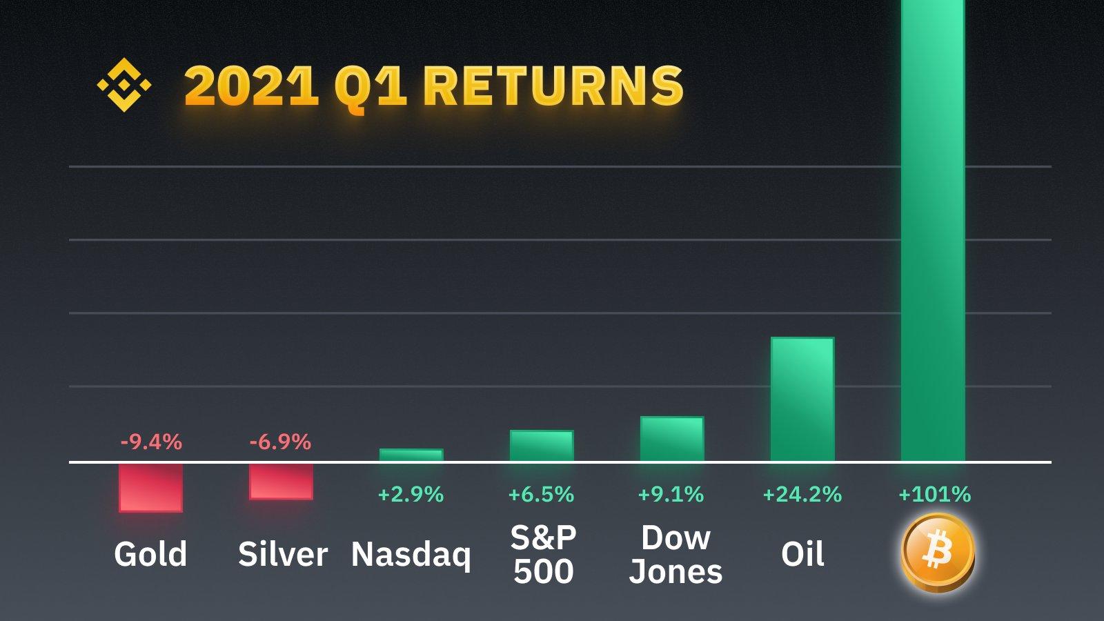 Investment returns 2021